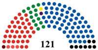 NZ Parliament 2011.png