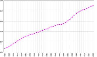 Demographics of the Netherlands Antilles - Population of the Netherlands Antilles in thousands, 1961—2003.