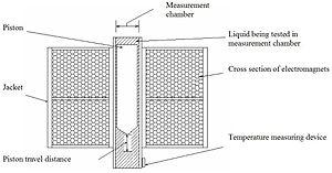 Viscometer - Oscillating Piston Viscometer Schematic View