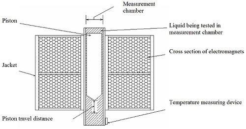 Oscillating Piston Viscometer Schematic View
