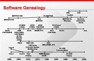 OS 2200 - Genealogy of software