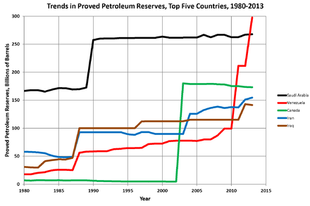 Trends in proved oil reserves in top five countries, 1980-2013 (date from US Energy Information Administration) Oil Reserves Top 5 Countries.png