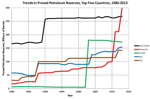 Oil Reserves Top 5 Countries