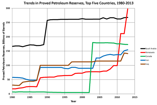 [Image: 640px-Oil_Reserves_Top_5_Countries.png]