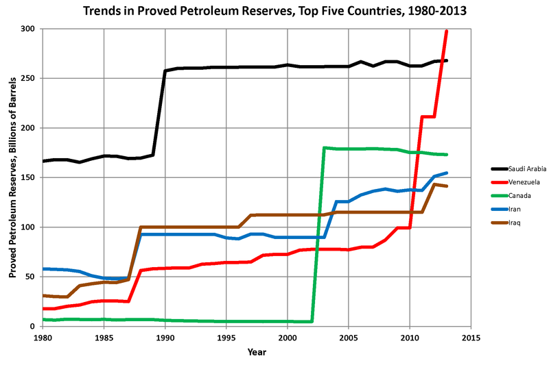 File:Oil Reserves Top 5 Countries.png