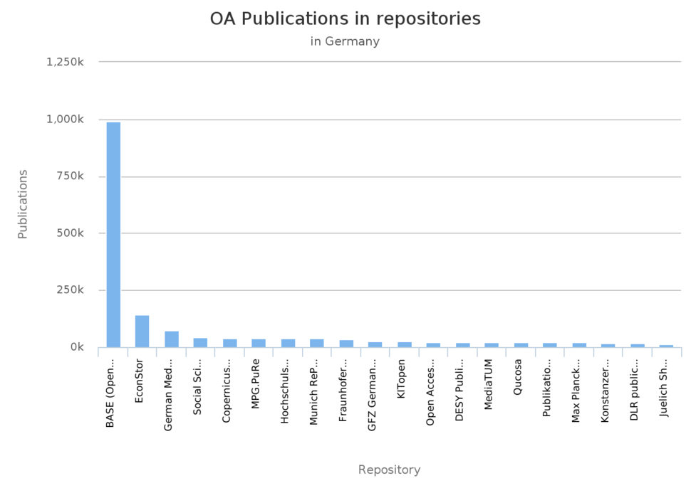 Open access publications in repositories in Germany as of 2018 OpenAIRE