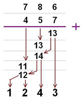 Carry (arithmetic) - Example: The addition of two decimal numbers