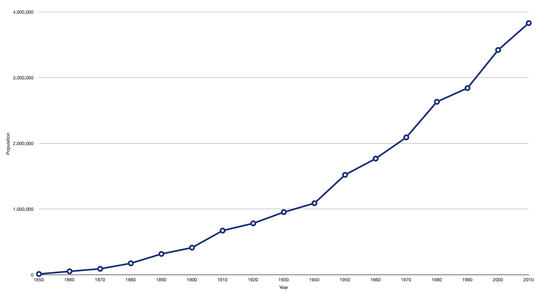 Graph of Oregon's population growth from 1850-2010 Oregon population growth.png