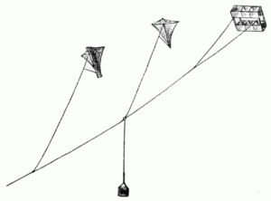 Radiosonde - Kites used to fly a meteograph