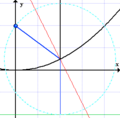 Parabola showing focus and reflective property.png