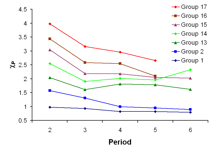 Periodic variation of Pauling electronegativities