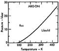 Phase diagram of argon (1975).png