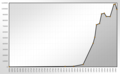 Population Statistics Wanne-Eickel.png