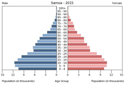 Population pyramid of Samoa 2015.png