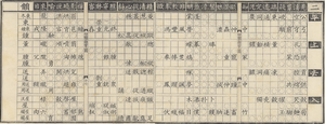 Rime table - Table 2 of the Qieyun zhizhangtu, a merger of the first two tables (東 dōng and 冬 dōng rhymes) of the Yunjing