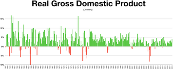 Gross Domestic Product from 1947 to 2017