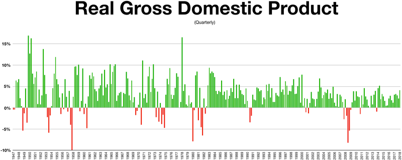 Quarterly gross domestic product