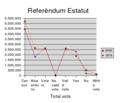 ReferendumEstatutCatalunya2006VotesEnglish.png
