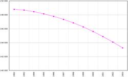 A népesség alakulása 1992-2003. (FAO)