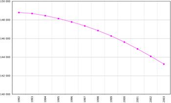 Demografía de Rusia según la Organización para la Alimentación y la Agricultura, año 2005; Número de habitantes en miles.
