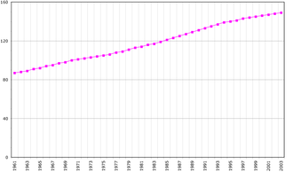 Demographics of Saint Lucia - Demographics of Saint Lucia, Data of FAO, year 2005 ; Number of inhabitants in thousands