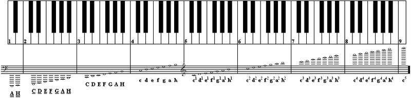 http://upload.wikimedia.org/wikipedia/commons/thumb/b/b4/Scales_and_keyboard.png/800px-Scales_and_keyboard.png