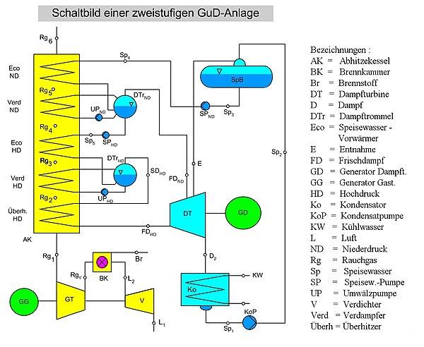 Gas-und-Dampf-Kombikraftwerk – Physik-Schule