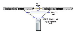 Multi-link trunking - Server SMLT triangle
