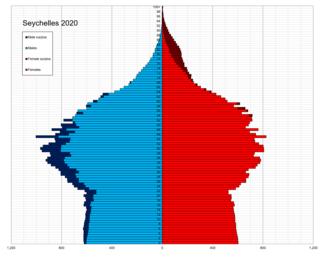 Demographics of Seychelles