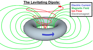 Levitated dipole - Single Ion Motion inside the LDX