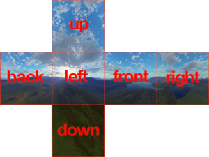 Cube mapping - Example of a texture that can be mapped to the faces of a cubic skybox, with faces labelled