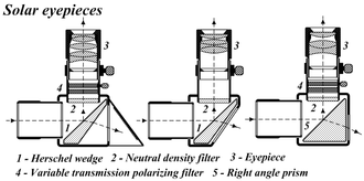 Solar telescope - Diagram of a Herschel Wedge and other solar viewing methods.