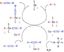 Palladium-catalyzed coupling reactions - Wikipedia