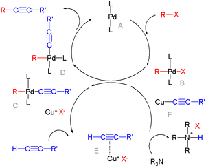 Palladium-catalyzed coupling reactions - Sonogashira coupling reaction mechanism