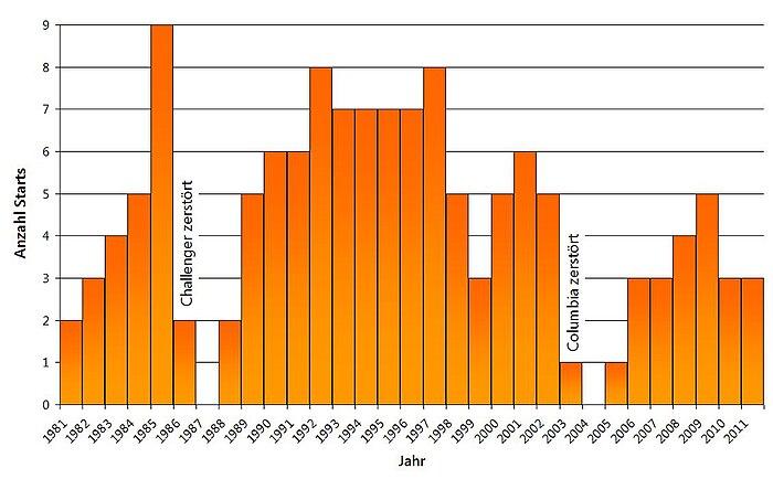 Space-Shuttle-Starts pro Jahr