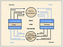 four sector model economy