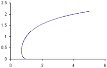 A curve that that starts at (0,1), bends slightly to the right and then bends back dramatically to the left as the values along the x-axis increase