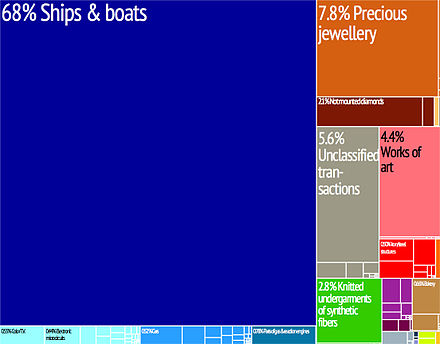 Graphical depiction of the Cayman Islands' product exports Tree map export 2009 Cayman Islands.jpeg