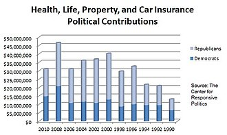 Healthcare reform debate in the United States - U.S. insurance health, life, property, and car insurance industry related political contributions from 1990 to 2010