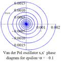 Van der Pol oscillator diagram damping phase.png