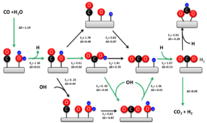 Water-gas shift reaction - Associative and Redox Mechanism of the Water Gas Shift