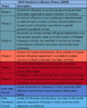 WHO Pandemic Influenza Phases (2009).png