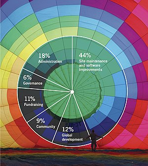 WMF annual report 2010-11, financials pie chart.jpg