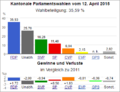 Wahldiagramm AR 2015.png