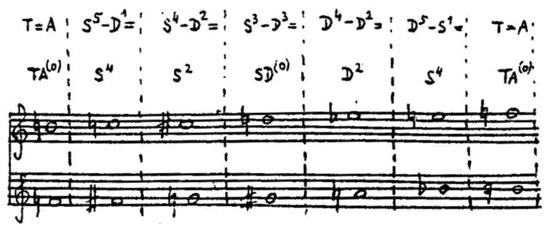 Webern Symphony Example 22.png