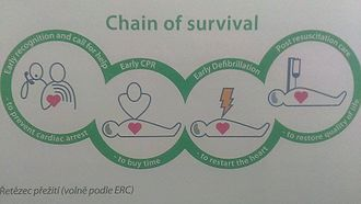 Automated external defibrillator - Chain of survival - every minute counts. AEDs save lives.