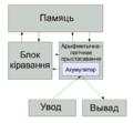 Схема Фон-Нэймана.png