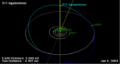 911 Agamemnon orbit on 01 Jan 2009.png