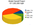 Abdali Overall Project.png