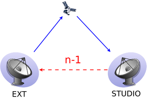 Mix-minus - Example of a mix-minus (notated as n-1) from a studio to a satellite linked remote unit.